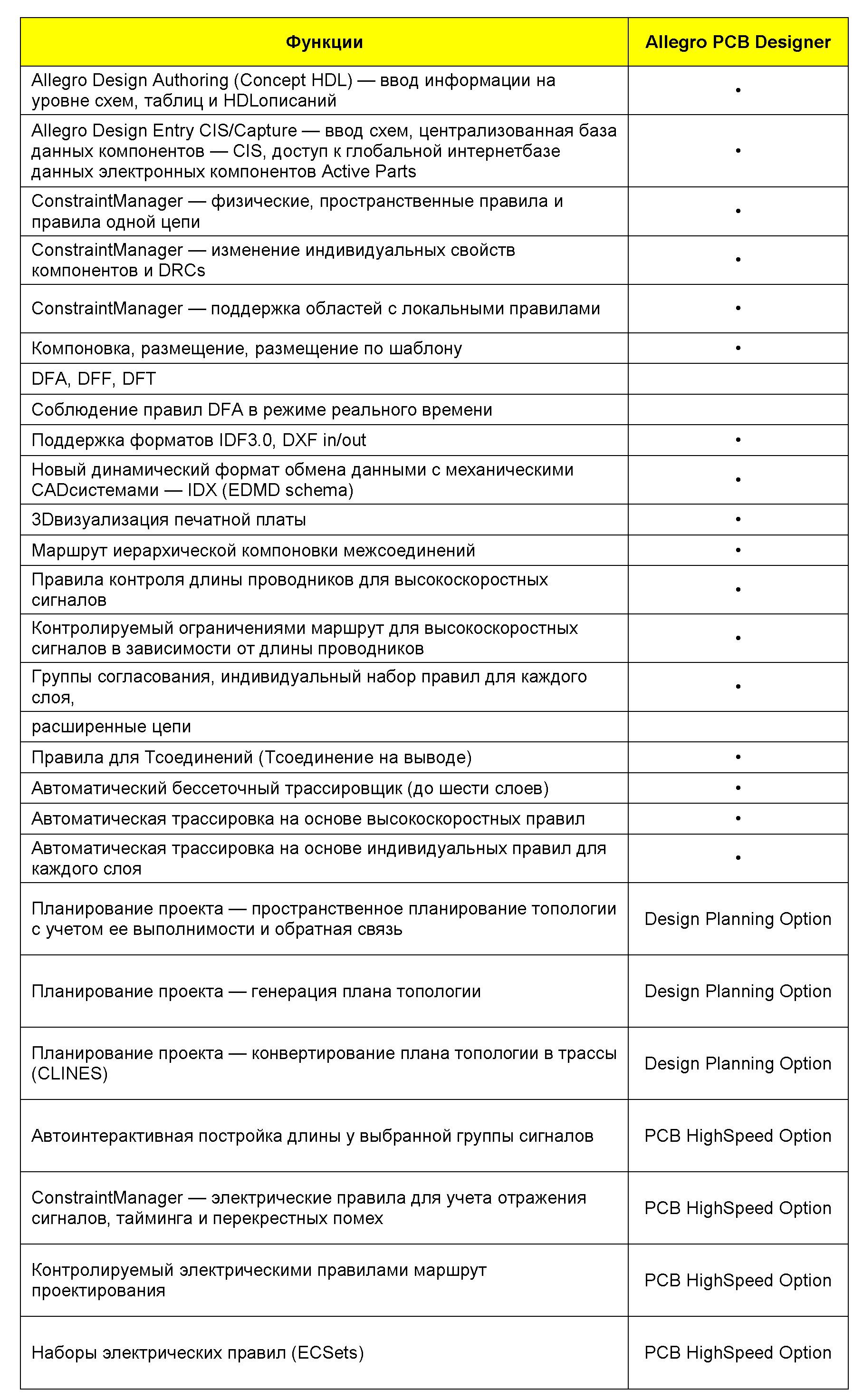 Таблица11